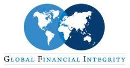 Global Finance Integrity
